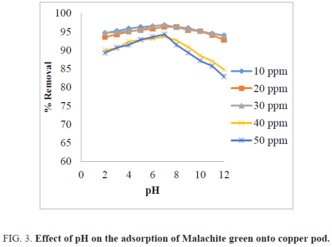 international-journal-chemical-sciences-Malachite-green