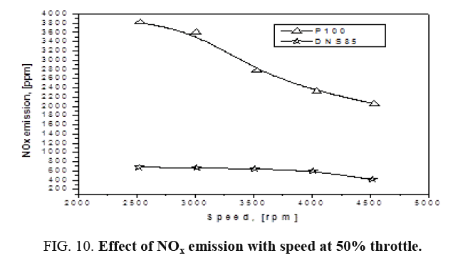 international-journal-chemical-sciences-NOx-emission