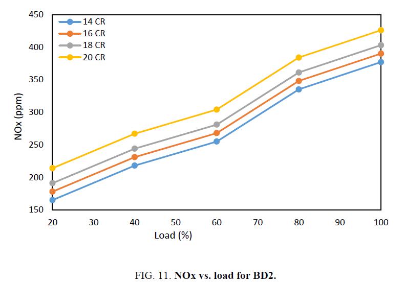 international-journal-chemical-sciences-NOx-load