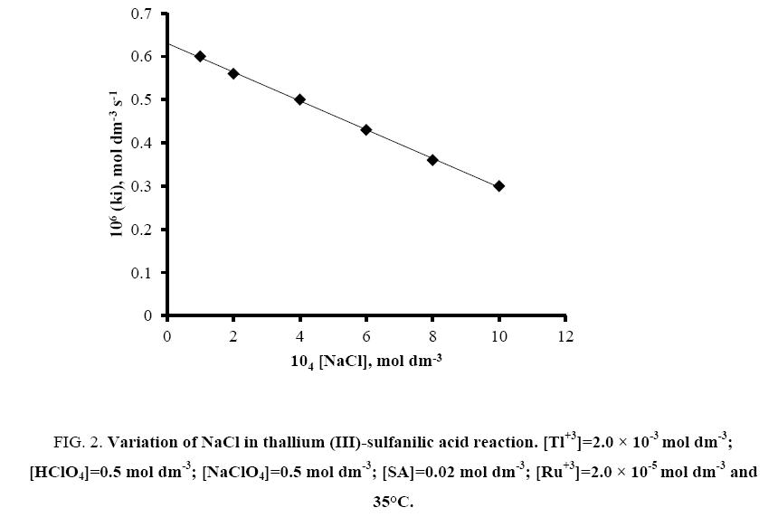 international-journal-chemical-sciences-NaCl-thallium
