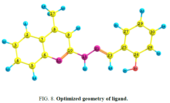 international-journal-chemical-sciences-Optimized-geometry