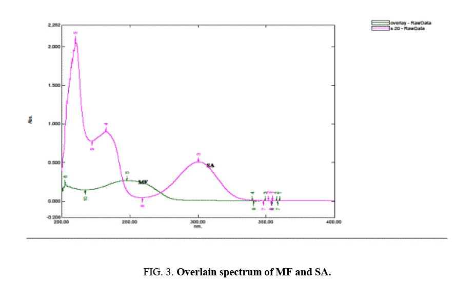 international-journal-chemical-sciences-Overlain-spectrum