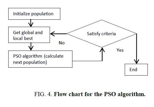 international-journal-chemical-sciences-PSO-algorithm