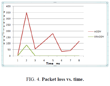 international-journal-chemical-sciences-Packet-loss