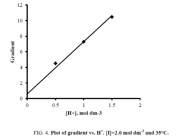 international-journal-chemical-sciences-Plot-gradient