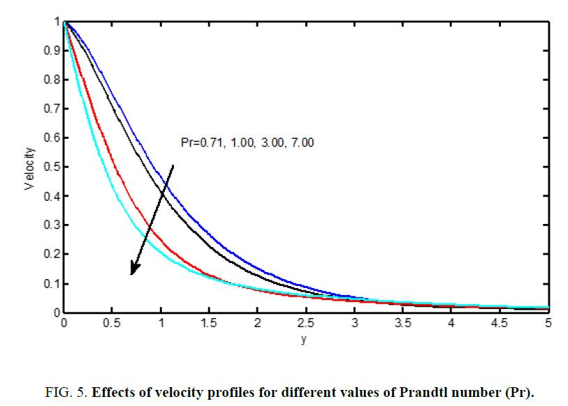 international-journal-chemical-sciences-Prandtl-number