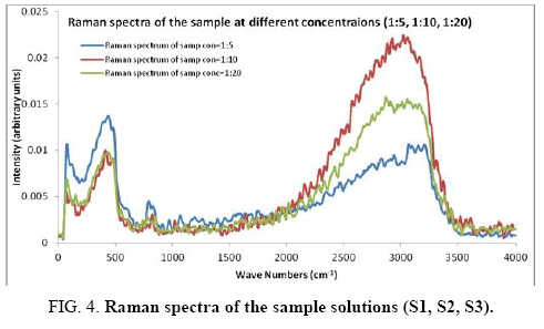 international-journal-chemical-sciences-Raman-spectra