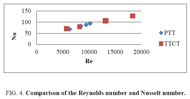 international-journal-chemical-sciences-Reynolds-number
