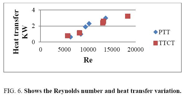 international-journal-chemical-sciences-Reynolds-number
