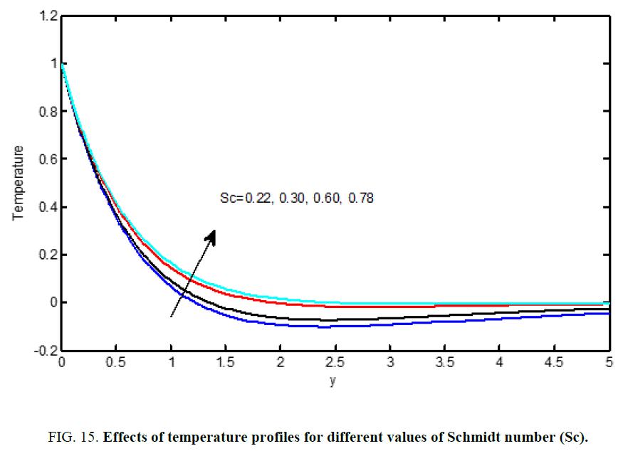 international-journal-chemical-sciences-Schmidt-number