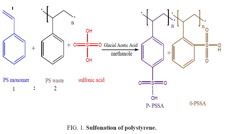 international-journal-chemical-sciences-Sulfonation-polystyrene
