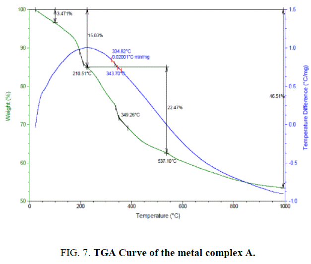 international-journal-chemical-sciences-TGA-Curve