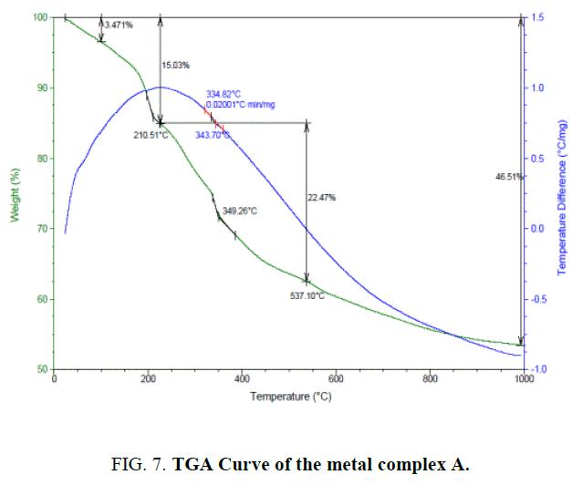 international-journal-chemical-sciences-TGA-Curve