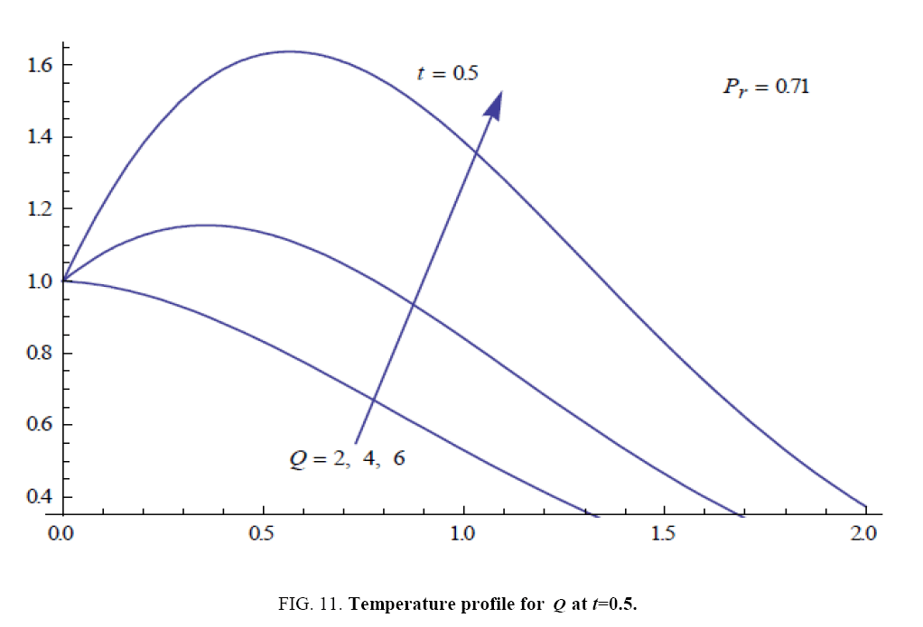 international-journal-chemical-sciences-Temperature-profile