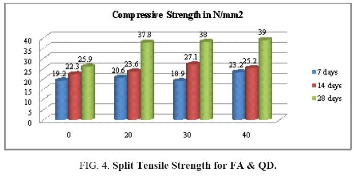 international-journal-chemical-sciences-Tensile-Strength