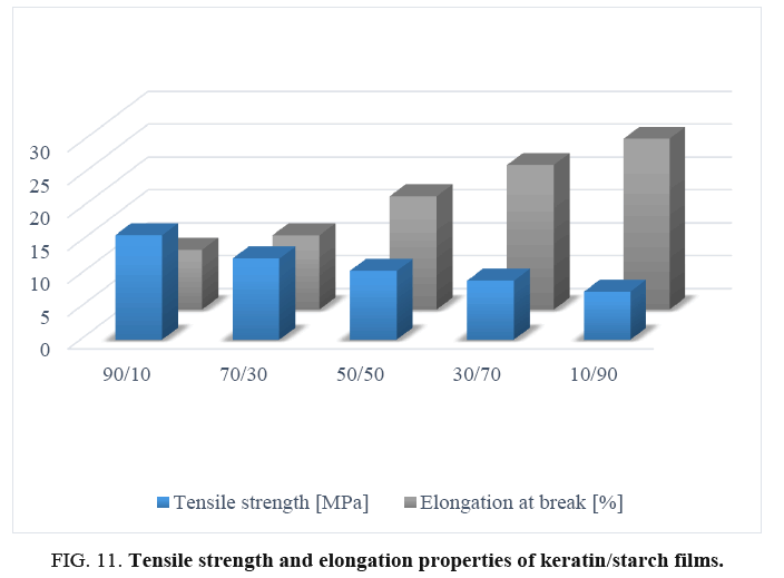 international-journal-chemical-sciences-Tensile-strength