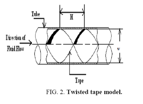 international-journal-chemical-sciences-Twisted-tape