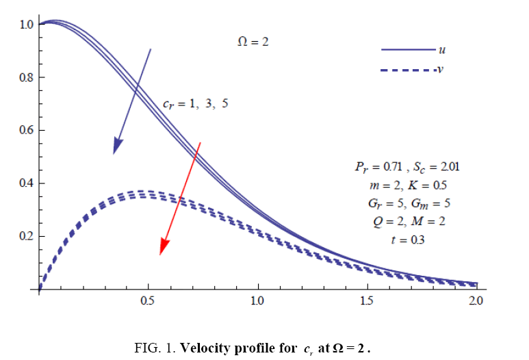 international-journal-chemical-sciences-Velocity-profile
