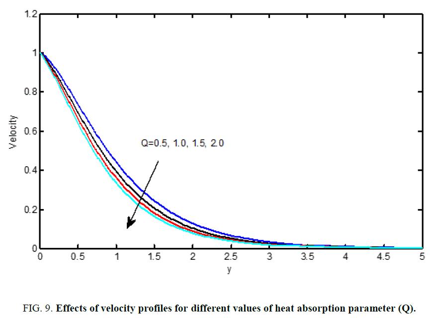 international-journal-chemical-sciences-absorption-parameter