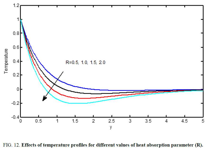 international-journal-chemical-sciences-absorption-parameter