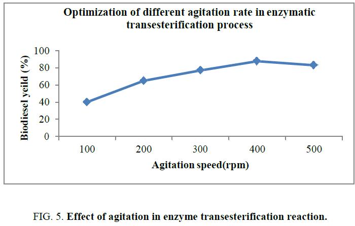 international-journal-chemical-sciences-agitation-enzyme