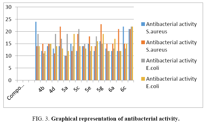 international-journal-chemical-sciences-antibacterial-activity