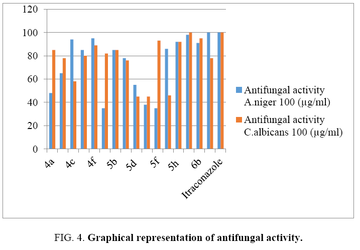 international-journal-chemical-sciences-antifungal-activity