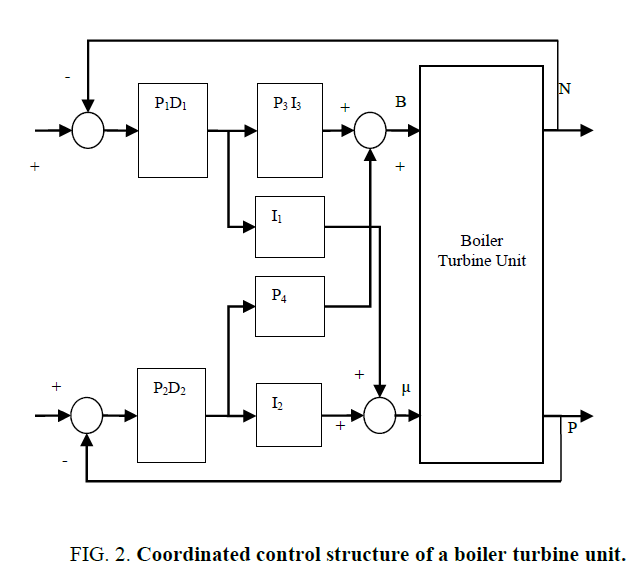 Intelligent Based Controllers for Multivariable Boiler Turbine Systems