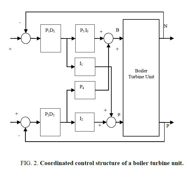 international-journal-chemical-sciences-boiler-turbine-unit