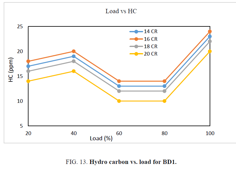 international-journal-chemical-sciences-carbon-load