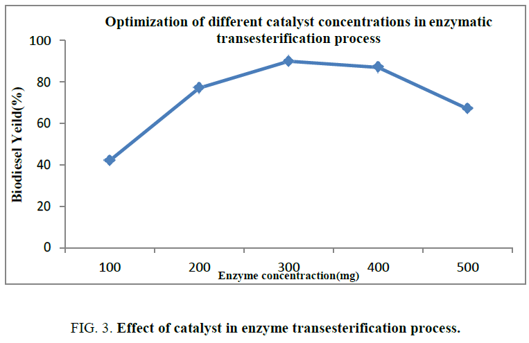 international-journal-chemical-sciences-catalyst-enzyme