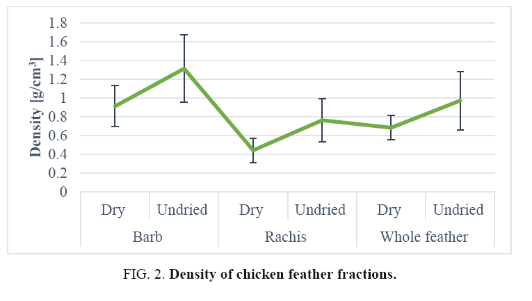 Valorisation of Waste Chicken Feathers: Green Oil Sorbent