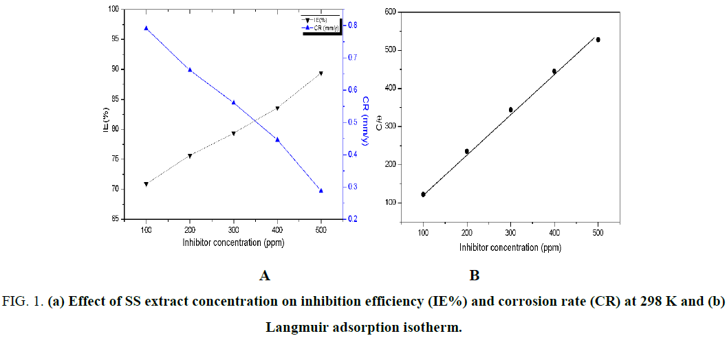 international-journal-chemical-sciences-concentration-inhibition