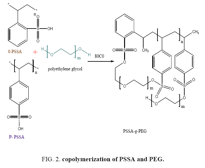 international-journal-chemical-sciences-copolymerization-PSSA
