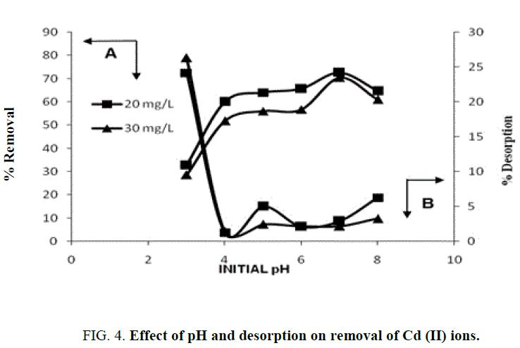 international-journal-chemical-sciences-desorption