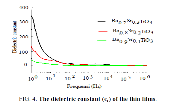 international-journal-chemical-sciences-dielectric-constant