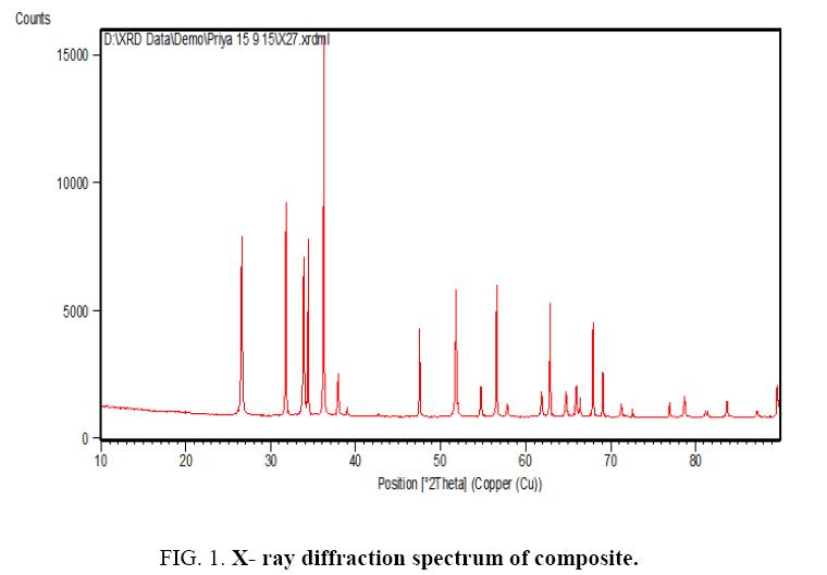 international-journal-chemical-sciences-diffraction-spectrum
