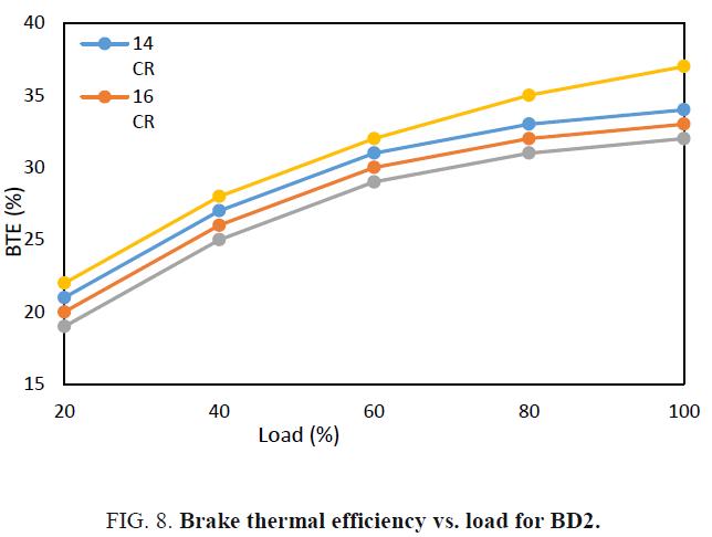international-journal-chemical-sciences-efficiency-load