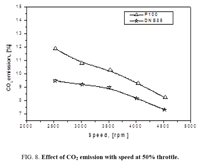 international-journal-chemical-sciences-emission-speed