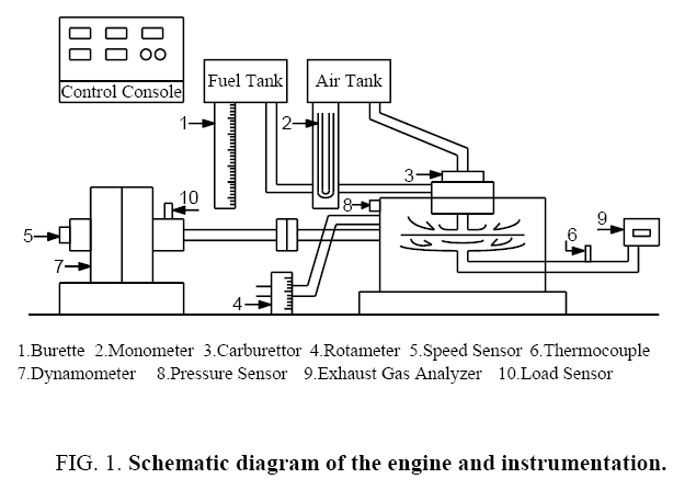 international-journal-chemical-sciences-engine-instrumentation