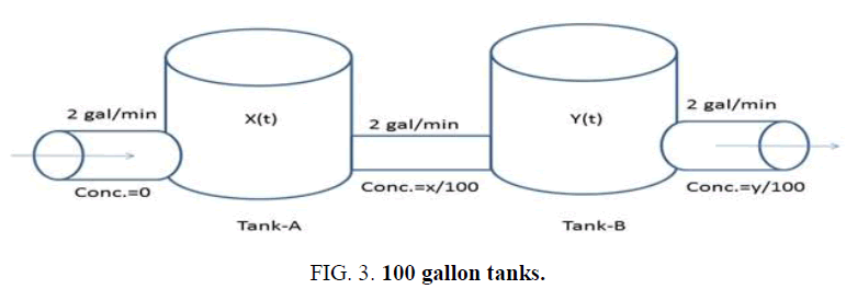 international-journal-chemical-sciences-gallon-tanks