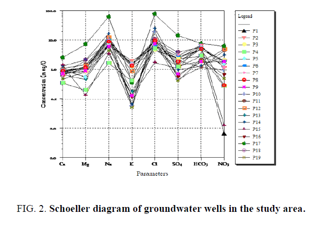 international-journal-chemical-sciences-groundwater-wells