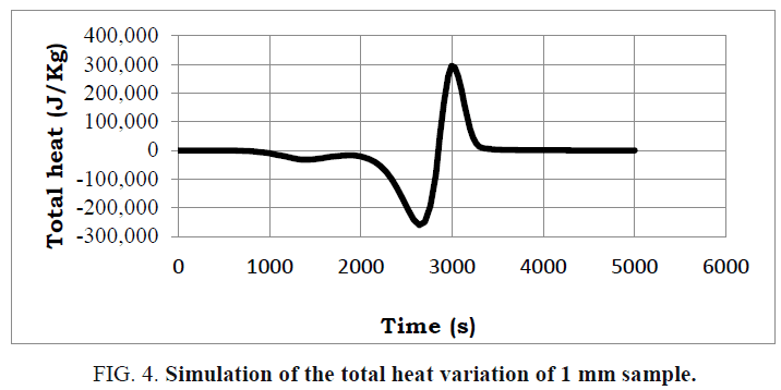 international-journal-chemical-sciences-heat-variation