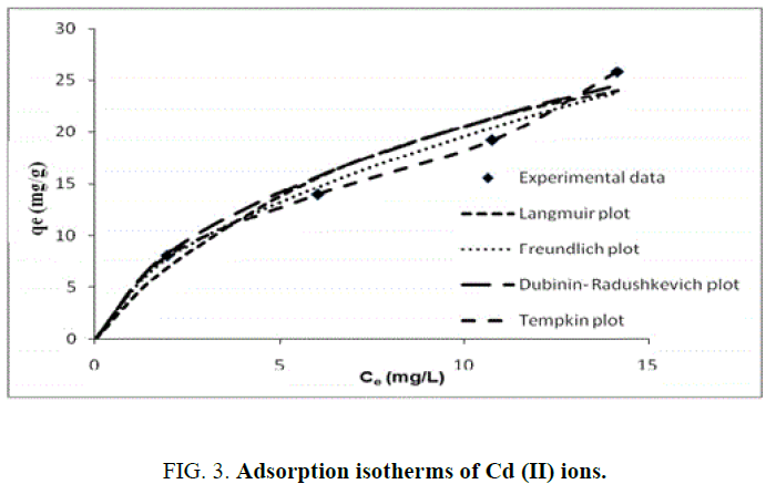 international-journal-chemical-sciences-isotherms