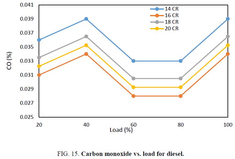 international-journal-chemical-sciences-load-diesel