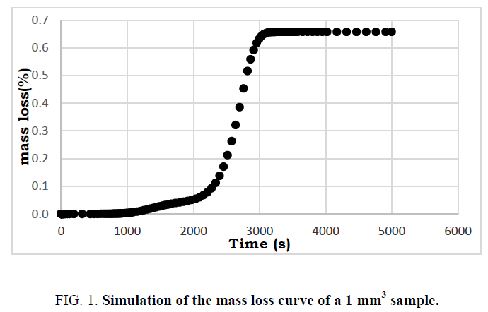 international-journal-chemical-sciences-loss-curve
