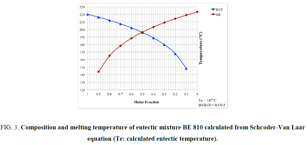 international-journal-chemical-sciences-melting-temperature