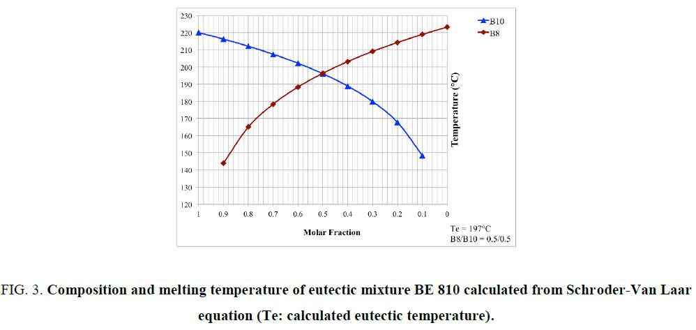 international-journal-chemical-sciences-melting-temperature