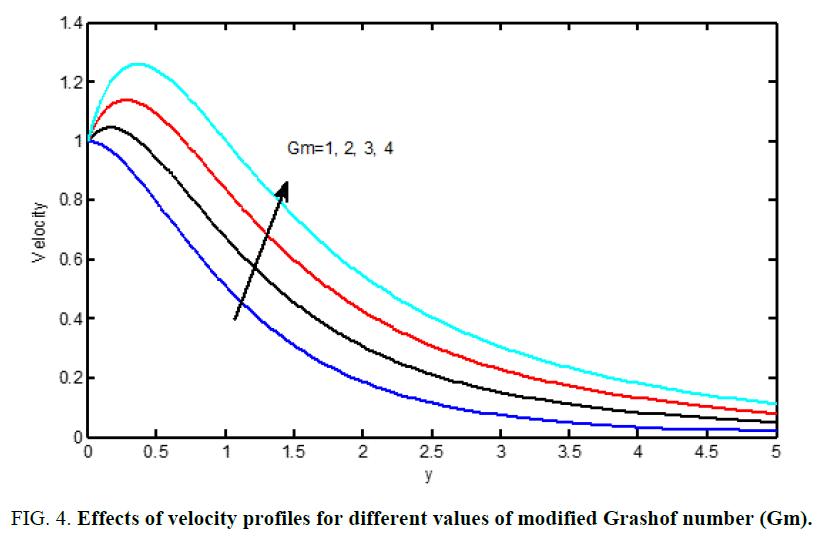 international-journal-chemical-sciences-modified-Grashof