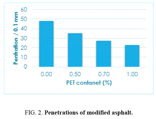 international-journal-chemical-sciences-modified-asphalt